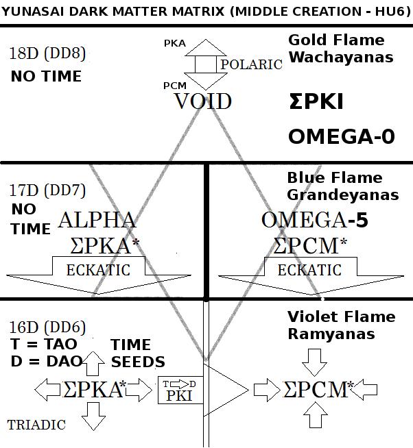 Figure A: The Yunasai Matrix of Alpha and Omega