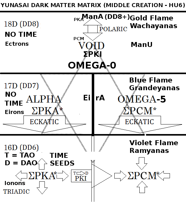 Figure A: The Yunasai Matrix of Alpha and Omega