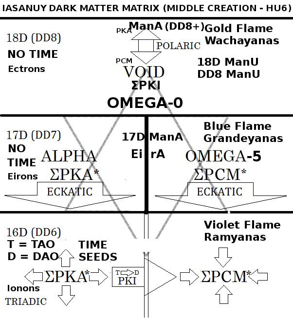 Figure A: The I'a Sa Nuy Matrix of Alpha and Omega