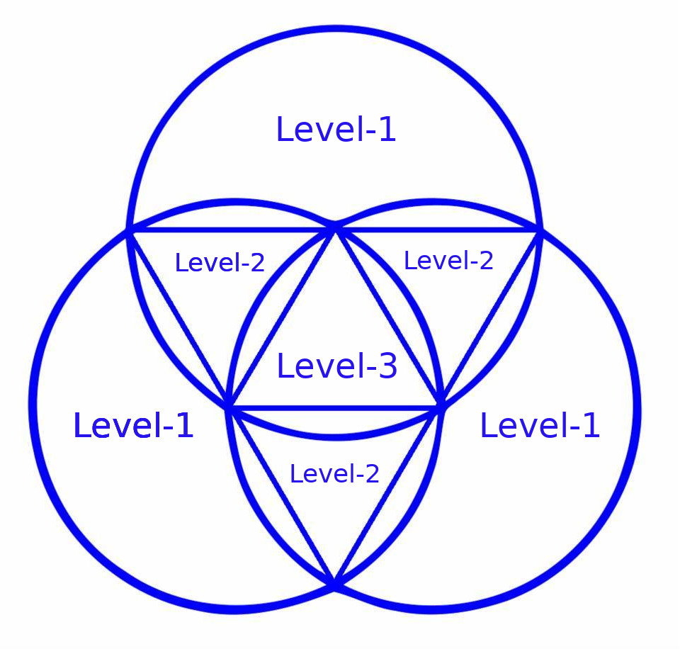 A Tri-Vecal Team of 3 Level-1, 3 Level-2, and 1 Level-3 Ascended Masters
