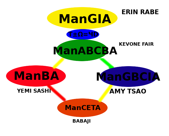 Figure G: The Causality of ManGIA