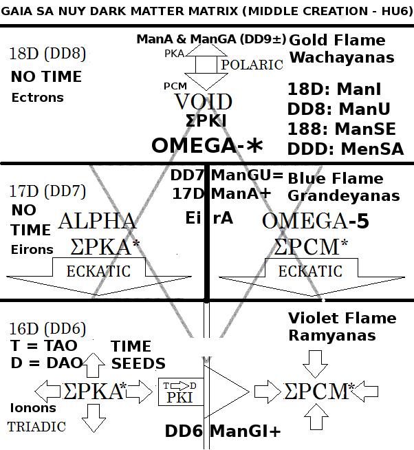 Figure B: ManU, ManA, EirA and Partiki Units