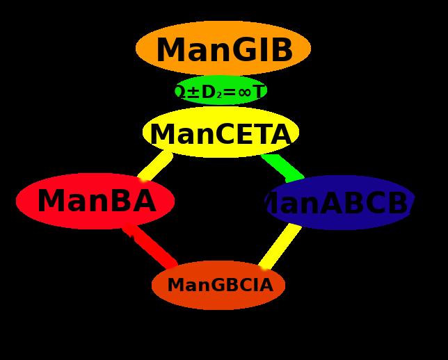 Figure H: The Causality of ManGIB