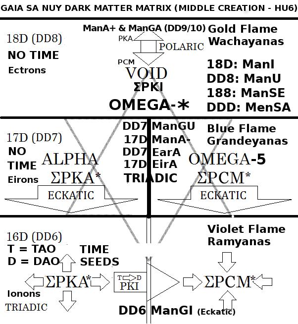 Figure A: The Gaia Sa Nuy Dark Matter Matrix
