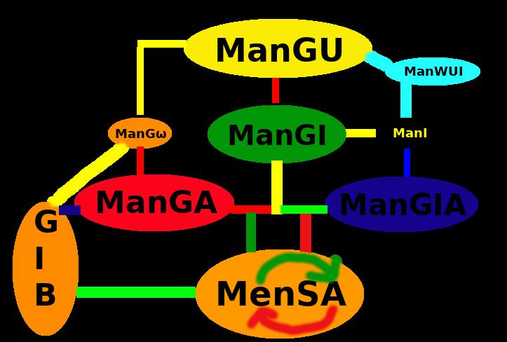 Figure F: The ManGU/ManGI cycle of ManI